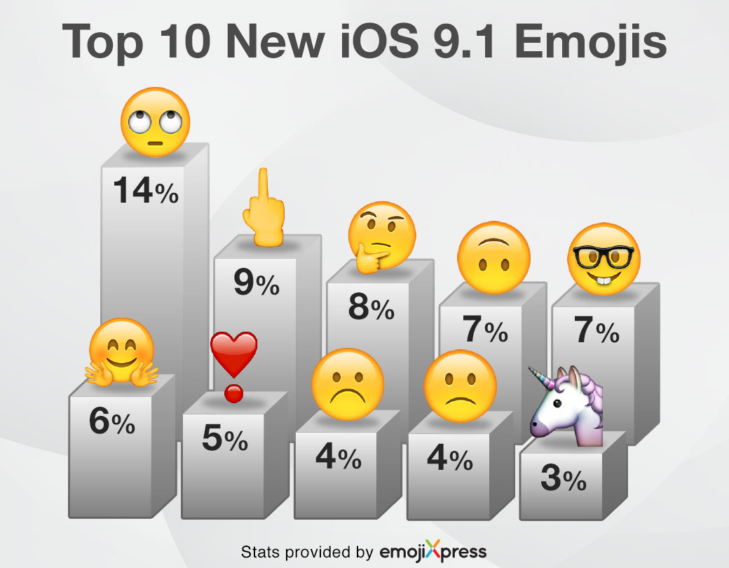 Top 10 New iOS 9.1 Emojis